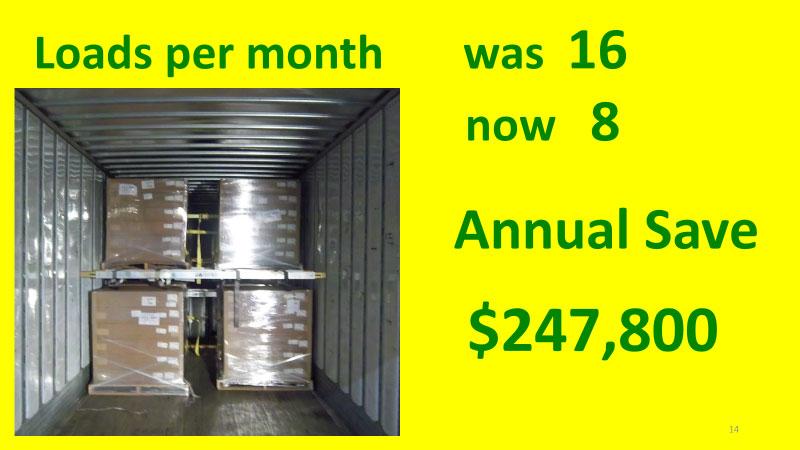 Loads Per Month