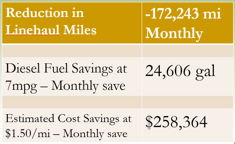Reduction In Linehaul miles